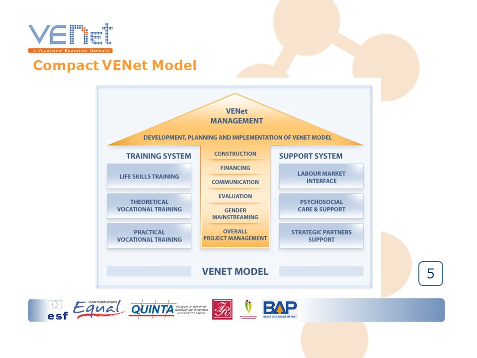 6 Elements of the VENet Model VENet Management Training System Life Skills Training Theoretical Vocational Training Practical Vocational Training Support System Labour Market Interface Psychosocial Care and Support Strategic Partner Support 2