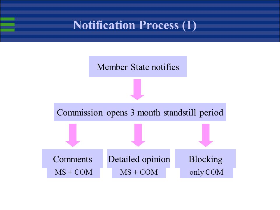 Moment of Notification When to notify a text: -when a text is still at a draft stage -when substantial amendments can still be made -in any case befor