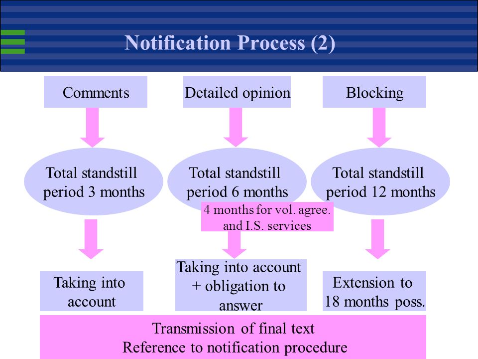 Notification Process (1) Member State notifies Commission opens 3 month standstill period CommentsDetailed opinionBlocking MS + COM only COM