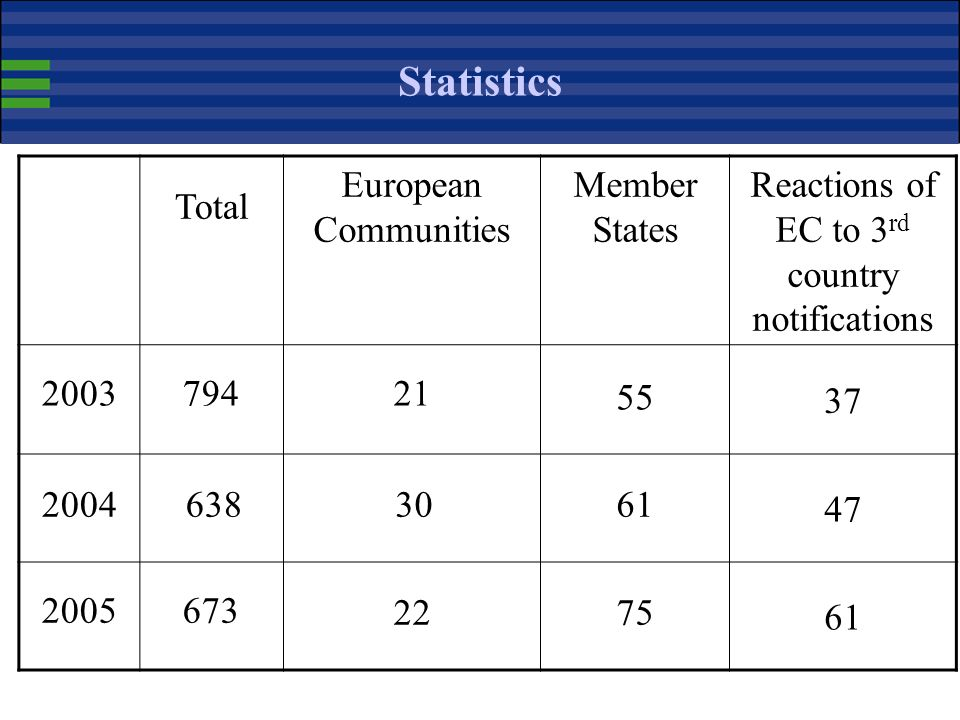 Procedure Community texts Member States texts Third country texts Commission prepares comments on 3 rd country notifications; input from Member States