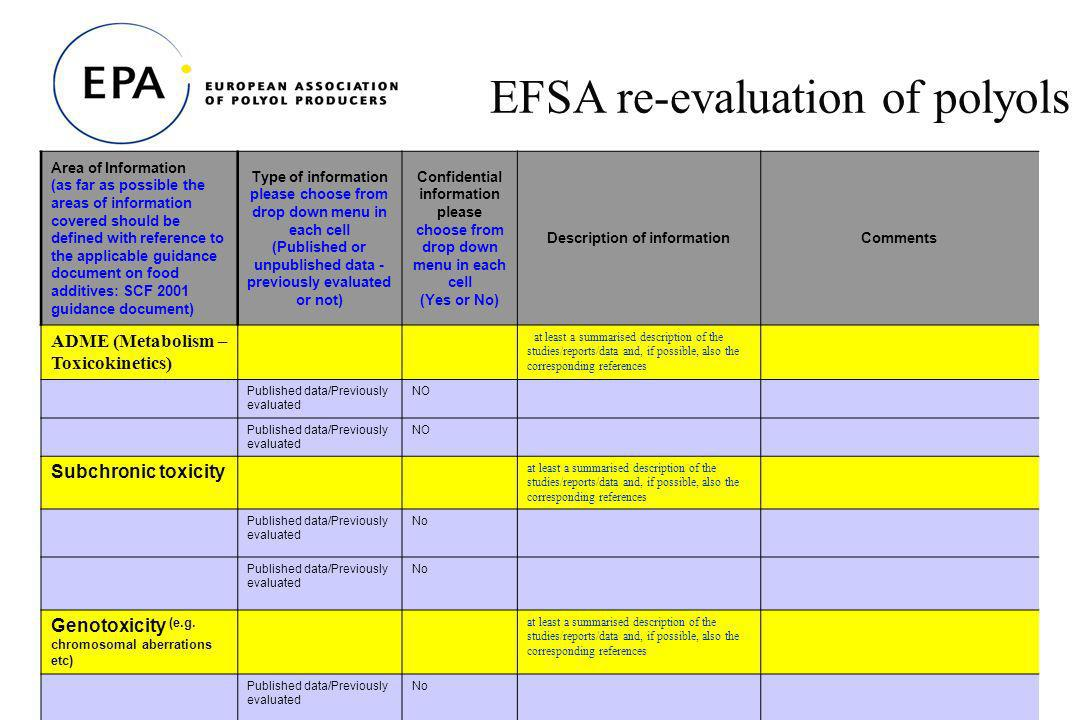 18 EFSA re-evaluation of polyols Area of Information (as far as possible the areas of information covered should be defined with reference to the applicable guidance document on food additives: SCF 2001 guidance document) Type of information please choose from drop down menu in each cell (Published or unpublished data - previously evaluated or not) Confidential information please choose from drop down menu in each cell (Yes or No) Description of informationComments ADME (Metabolism – Toxicokinetics) at least a summarised description of the studies/reports/data and, if possible, also the corresponding references Published data/Previously evaluated NO Published data/Previously evaluated NO Subchronic toxicity at least a summarised description of the studies/reports/data and, if possible, also the corresponding references Published data/Previously evaluated No Published data/Previously evaluated No Genotoxicity (e.g.