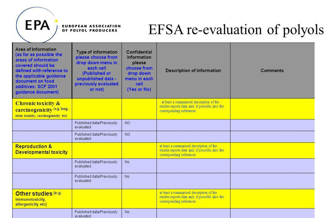 19 EFSA re-evaluation of polyols Area of Information (as far as possible the areas of information covered should be defined with reference to the applicable guidance document on food additives: SCF 2001 guidance document) Type of information please choose from drop down menu in each cell (Published or unpublished data - previously evaluated or not) Confidential information please choose from drop down menu in each cell (Yes or No) Description of informationComments Chronic toxicity & carcinogenicity (e.g.