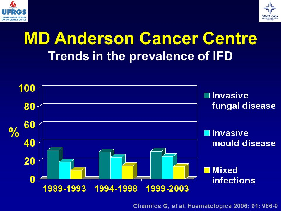 MD Anderson Cancer Centre Trends in the prevalence of IFD Chamilos G, et al. Haematologica 2006; 91: 986-9 %