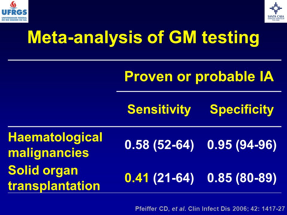 Pfeiffer CD, et al. Clin Infect Dis 2006; 42: 1417-27 Proven or probable IA SensitivitySpecificity Haematological malignancies 0.58 (52-64)0.95 (94-96