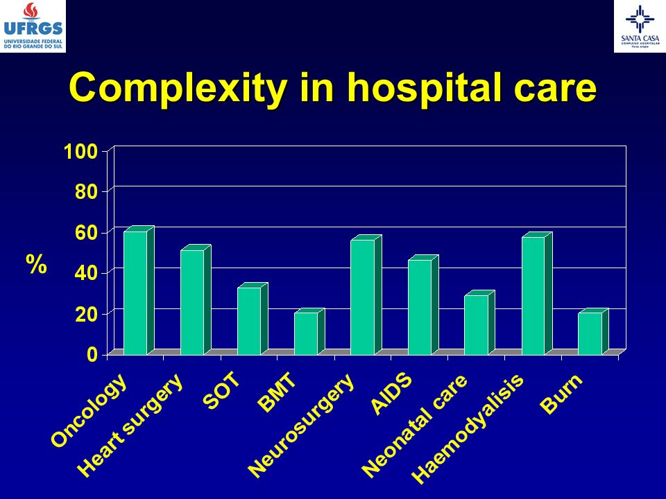 Complexity in hospital care %