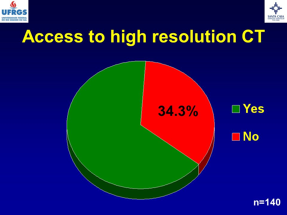 Access to high resolution CT 34.3% n=140