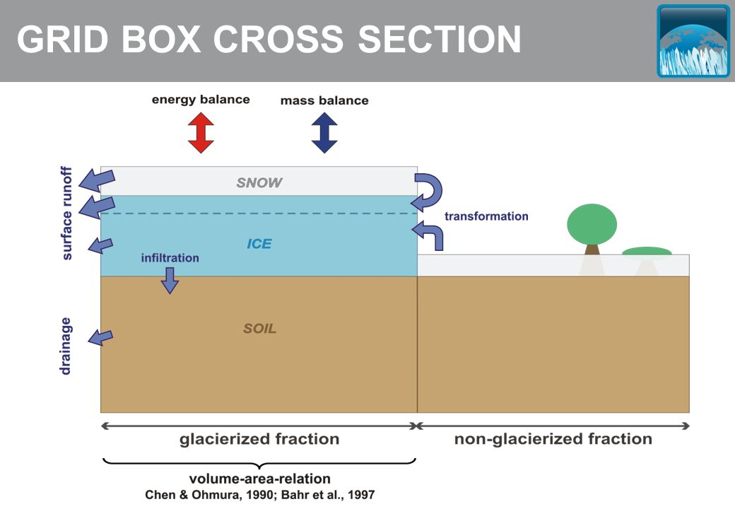 GRID BOX CROSS SECTION