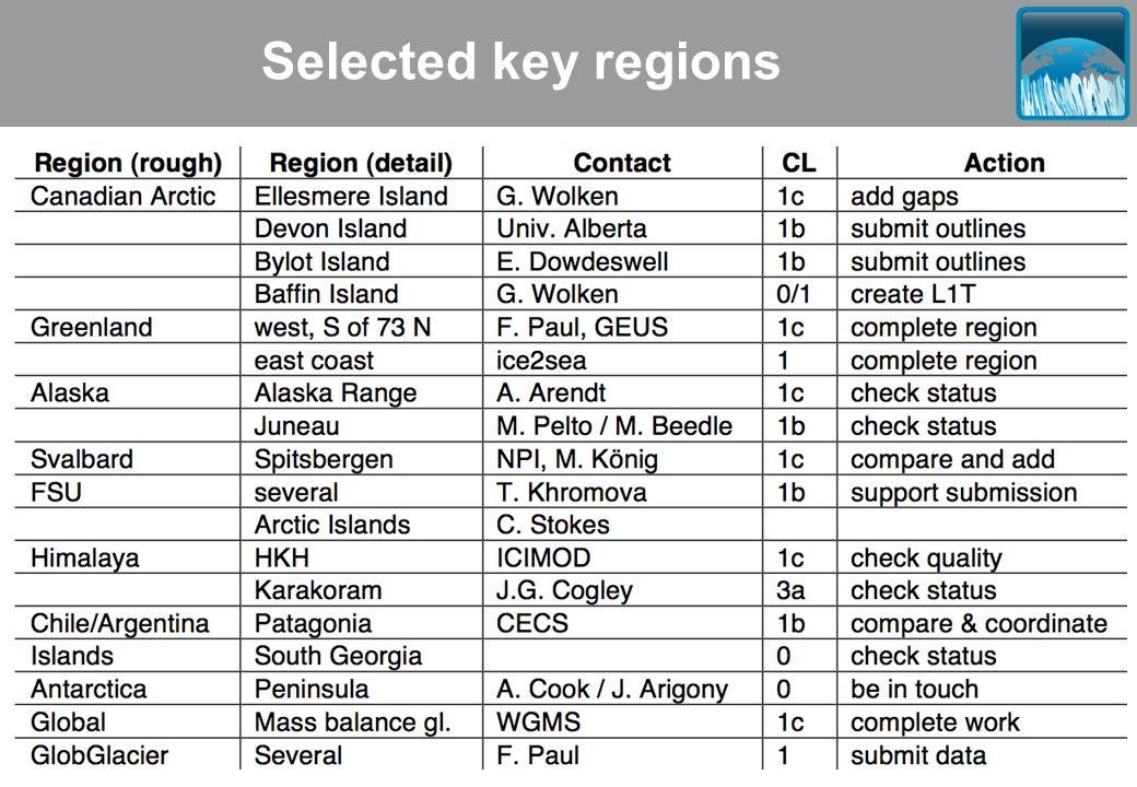 Selected key regions