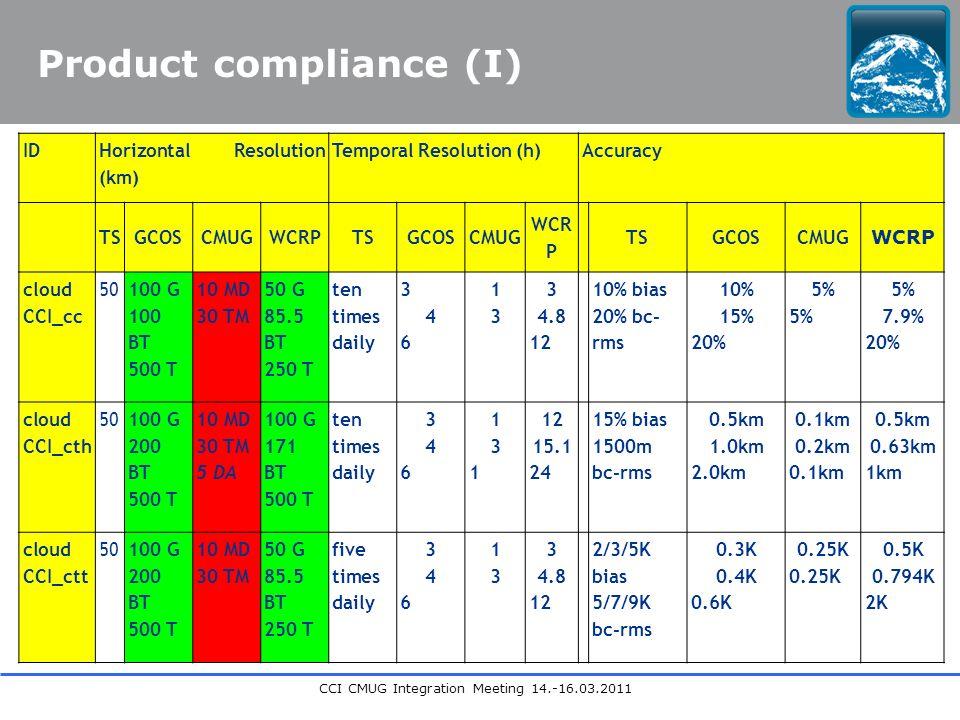 CCI CMUG Integration Meeting 14.-16.03.2011 Product compliance (I) ID Horizontal Resolution (km) Temporal Resolution (h)Accuracy TSGCOSCMUGWCRPTSGCOSCMUG WCR P TSGCOSCMUG WCRP cloud CCI_cc 50 100 G 100 BT 500 T 10 MD 30 TM 50 G 85.5 BT 250 T ten times daily 346346 1313 3 4.8 12 10% bias 20% bc- rms 10% 15% 20%5% 5% 7.9% 20% cloud CCI_cth 50 100 G 200 BT 500 T 10 MD 30 TM 5 DA 100 G 171 BT 500 T ten times daily 346346 131131 12 15.1 24 15% bias 1500m bc-rms 0.5km 1.0km 2.0km 0.1km 0.2km 0.1km 0.5km 0.63km 1km cloud CCI_ctt 50100 G 200 BT 500 T 10 MD 30 TM 50 G 85.5 BT 250 T five times daily 346346 1313 3 4.8 12 2/3/5K bias 5/7/9K bc-rms 0.3K 0.4K 0.6K0.25K 0.5K 0.794K 2K