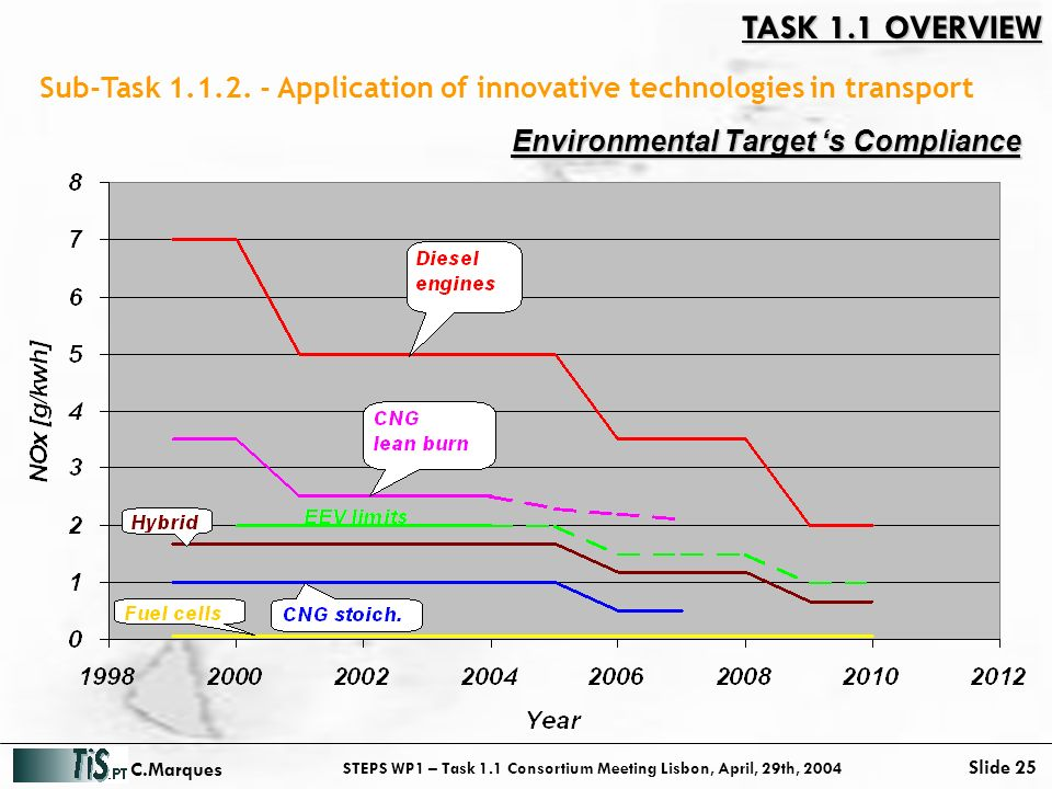 STEPS WP1 – Task 1.1 Consortium Meeting Lisbon, April, 29th, 2004 Slide 25 C.Marques Sub-Task 1.1.2.