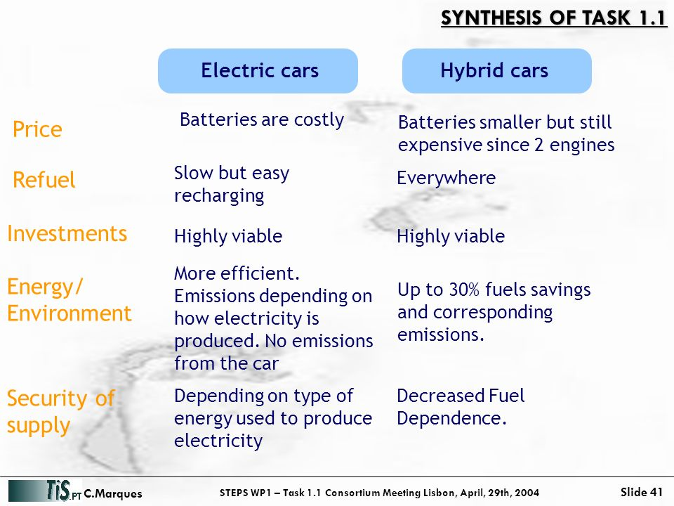 STEPS WP1 – Task 1.1 Consortium Meeting Lisbon, April, 29th, 2004 Slide 41 C.Marques SYNTHESIS OF TASK 1.1 Price Refuel Investments Security of supply Energy/ Environment Electric cars Batteries are costly Slow but easy recharging More efficient.
