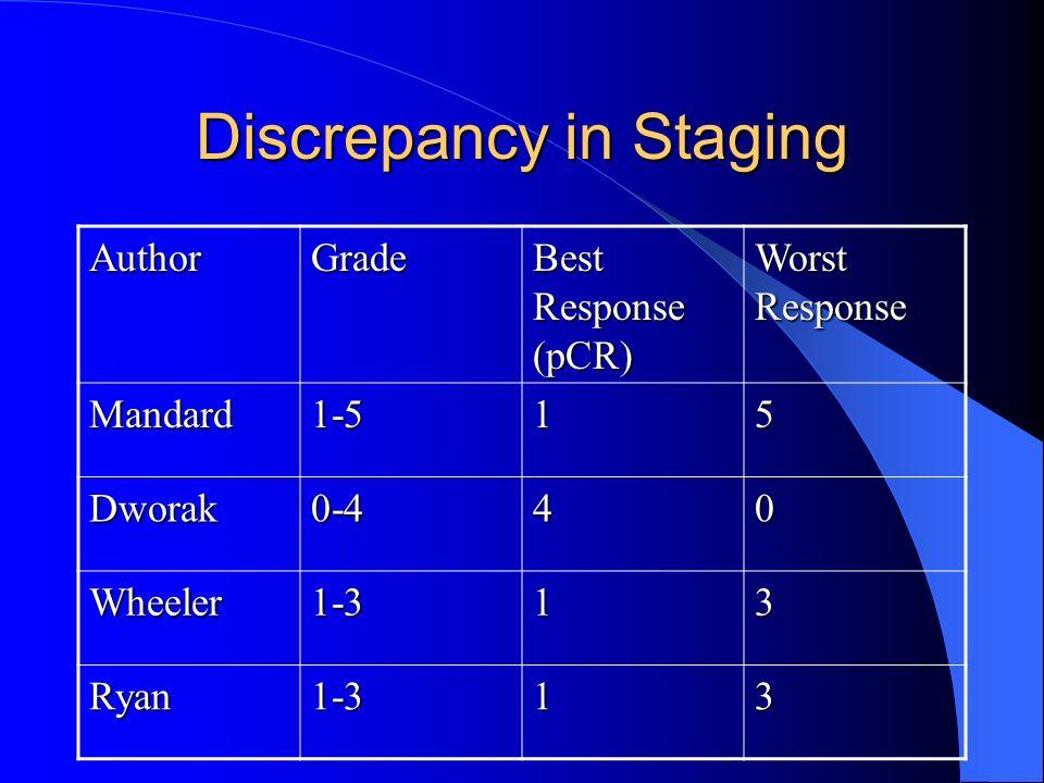 Discrepancy in Staging AuthorGrade Best Response (pCR) Worst Response Mandard1-515 Dworak0-440 Wheeler1-313 Ryan1-313