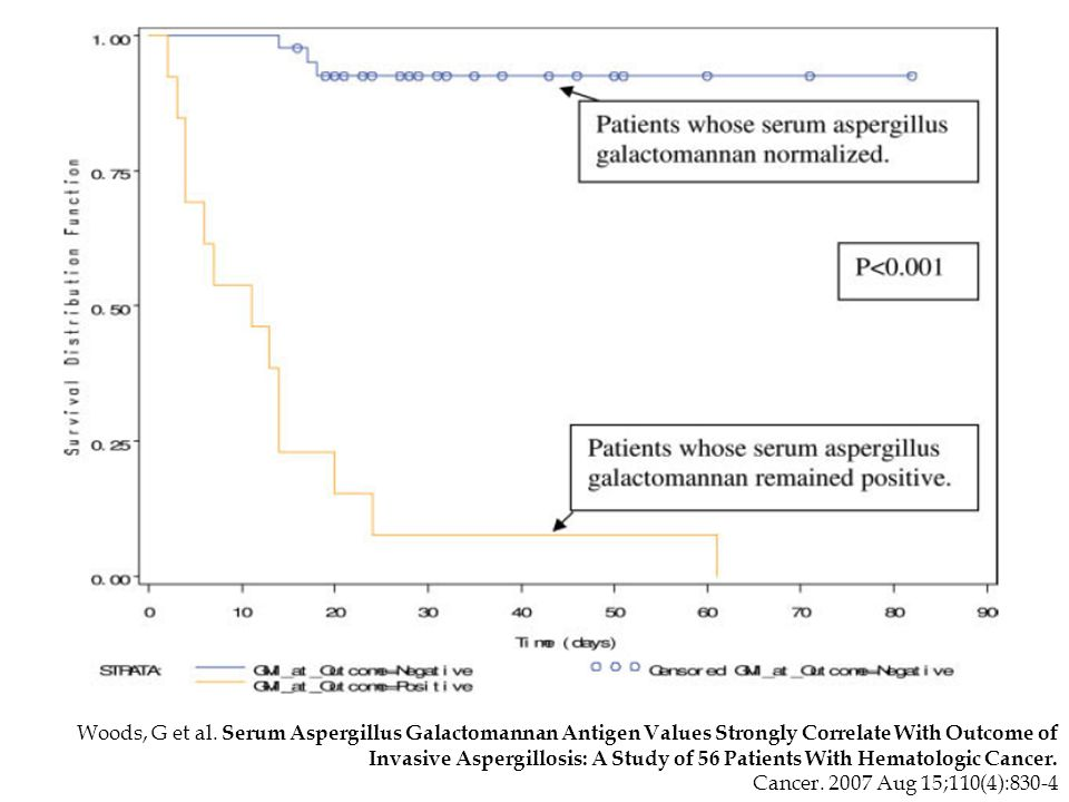 Woods, G et al. Serum Aspergillus Galactomannan Antigen Values Strongly Correlate With Outcome of Invasive Aspergillosis: A Study of 56 Patients With