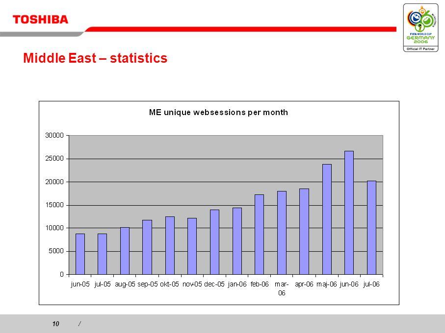 10/ Middle East – statistics
