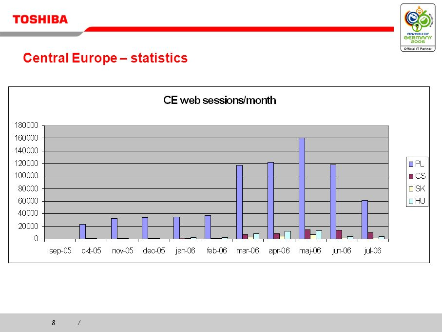 8/8/ Central Europe – statistics
