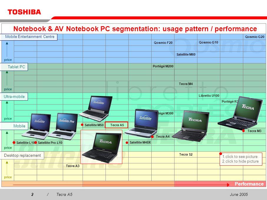 June 200512/Tecra A5 Durable Design What is Durable Design.