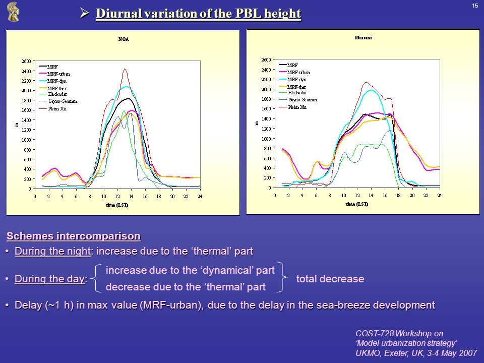 COST-728 Workshop on Model urbanization strategy UKMO, Exeter, UK, 3-4 May 2007 15 Diurnal variation of the PBL height Diurnal variation of the PBL height Schemes intercomparison During the night: increase due to the thermal partDuring the night: increase due to the thermal part increase due to the dynamical part decrease due to the thermal part total decrease Delay (~1 h) in max value (MRF-urban), due to the delay in the sea-breeze developmentDelay (~1 h) in max value (MRF-urban), due to the delay in the sea-breeze development During the day:During the day: