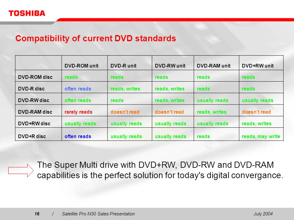 July 200416/Satellite Pro M30 Sales Presentation16 Compatibility of current DVD standards DVD-ROM unitDVD-R unitDVD-RW unitDVD-RAM unitDVD+RW unit DVD-ROM discreads DVD-R discoften readsreads, writes reads DVD-RW discoften readsreadsreads, writesusually reads DVD-RAM discrarely readsdoesn t read reads, writesdoesn t read DVD+RW discusually reads reads, writes DVD+R discoften readsusually reads readsreads, may write The Super Multi drive with DVD+RW, DVD-RW and DVD-RAM capabilities is the perfect solution for today s digital convergance.