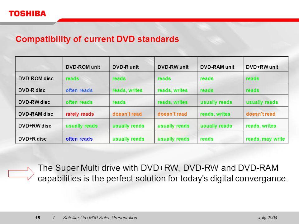 July 200416/Satellite Pro M30 Sales Presentation16 Compatibility of current DVD standards DVD-ROM unitDVD-R unitDVD-RW unitDVD-RAM unitDVD+RW unit DVD