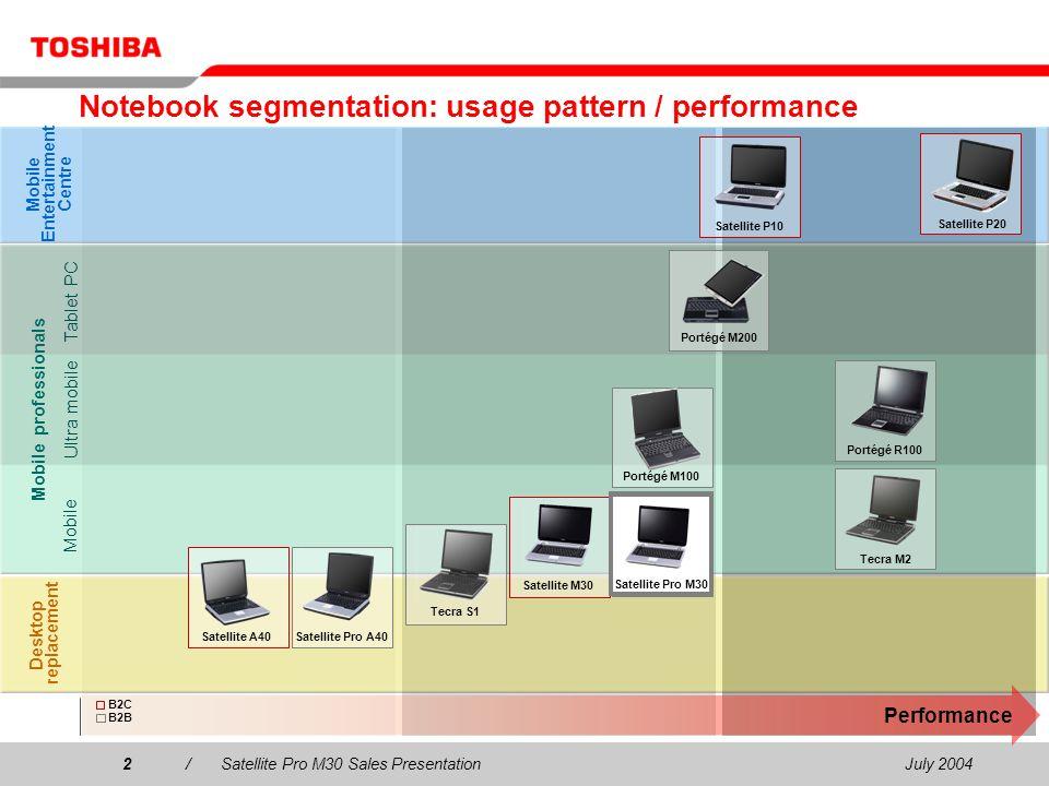 July 20042/Satellite Pro M30 Sales Presentation2 Notebook segmentation: usage pattern / performance Desktop replacement Mobile Entertainment Centre Mo