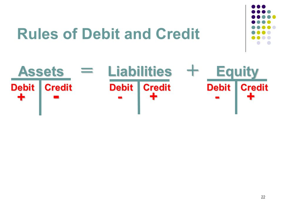 22 Debit Credit Assets + - + - Rules of Debit and Credit LiabilitiesEquity=+ Debit Credit - + - + Debit Credit - + - +