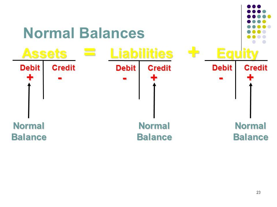 23 LiabilitiesEquityAssets=+ Normal Balances Debit Credit + - Debit Credit - + Debit Credit - + NormalBalanceNormalBalanceNormalBalance