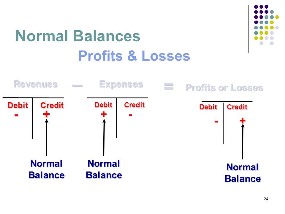 24 = Profits & Losses Normal Balances Debit Credit + - Debit Credit - + Debit Credit - + NormalBalanceNormalBalance NormalBalance Profits or Losses Re