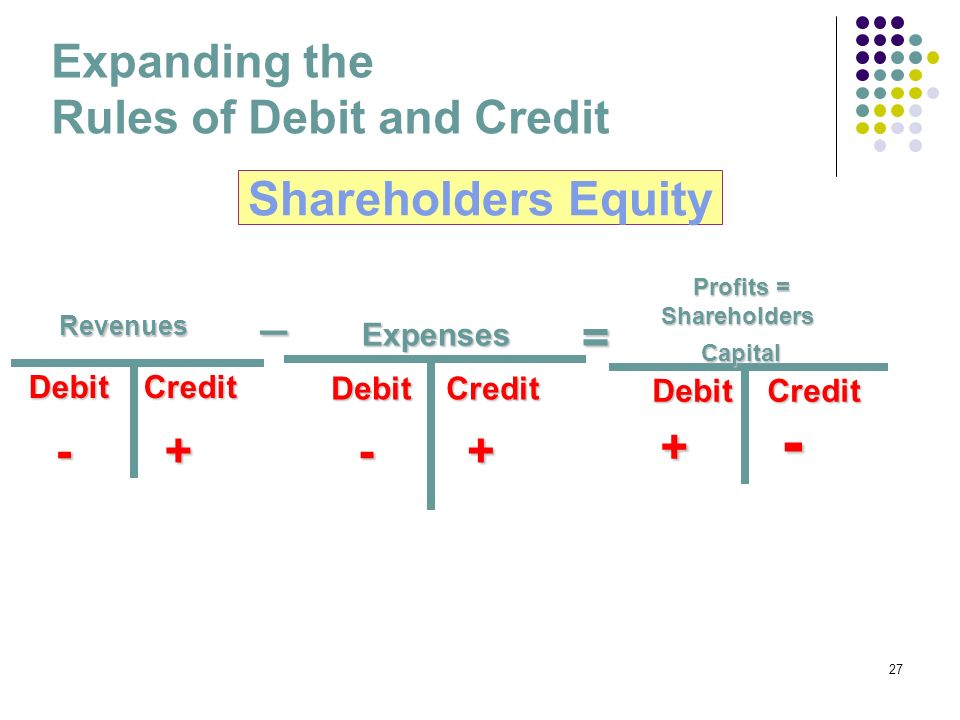 27 Expenses _ = Expanding the Rules of Debit and Credit Shareholders Equity Debit Credit - + - + Debit Credit - + - + Debit Credit + - + - Profits = S