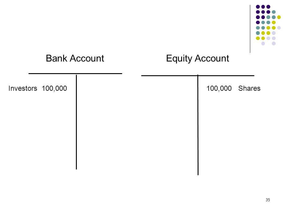 35 Bank AccountEquity Account Investors 100,000100,000 Shares