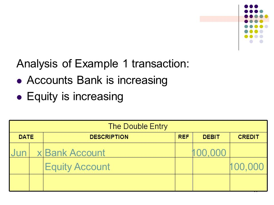 36 Analysis of Example 1 transaction: Accounts Bank is increasing Equity is increasing CREDITDEBIT REF DESCRIPTIONDATE The Double Entry JunxBank Accou