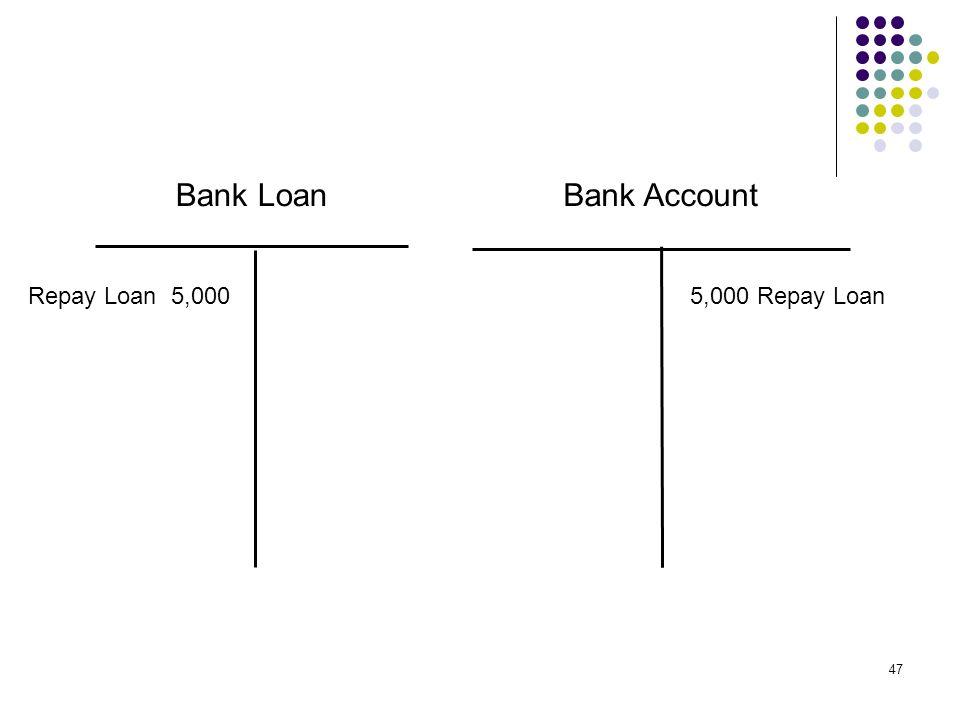 47 Bank LoanBank Account Repay Loan 5,0005,000 Repay Loan
