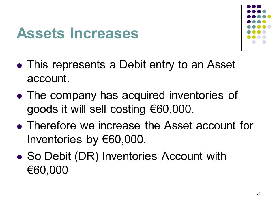 51 Assets Increases This represents a Debit entry to an Asset account. The company has acquired inventories of goods it will sell costing 60,000. Ther