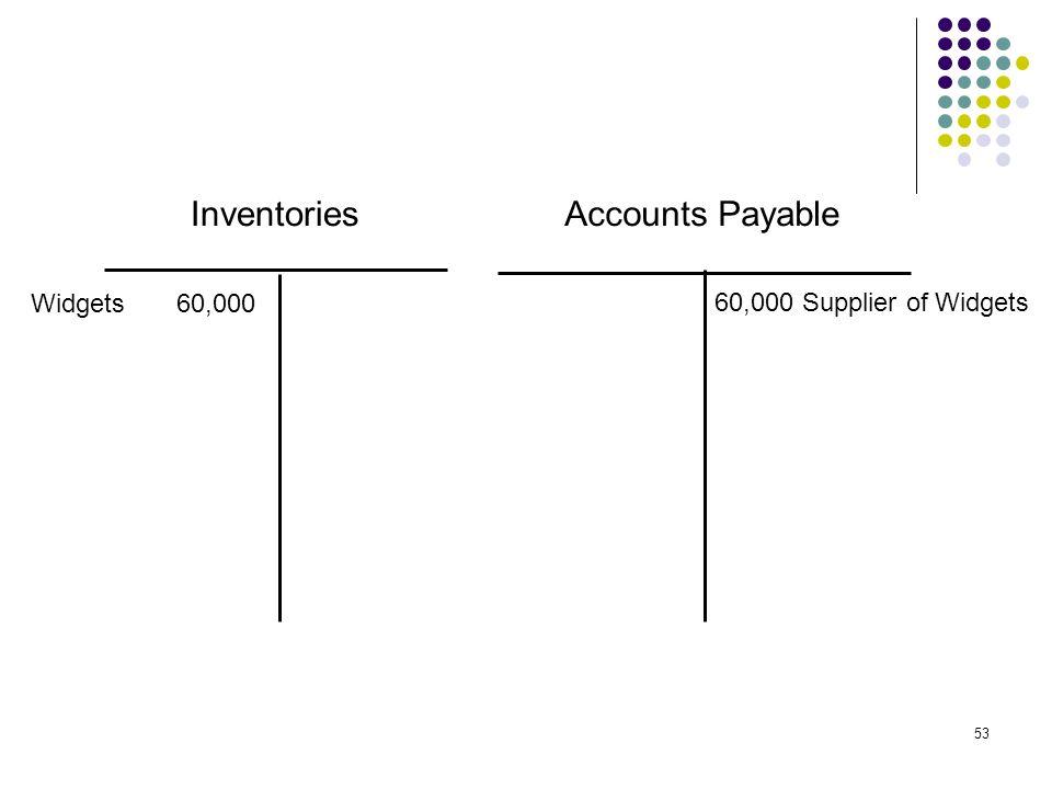 53 InventoriesAccounts Payable Widgets 60,000 60,000 Supplier of Widgets