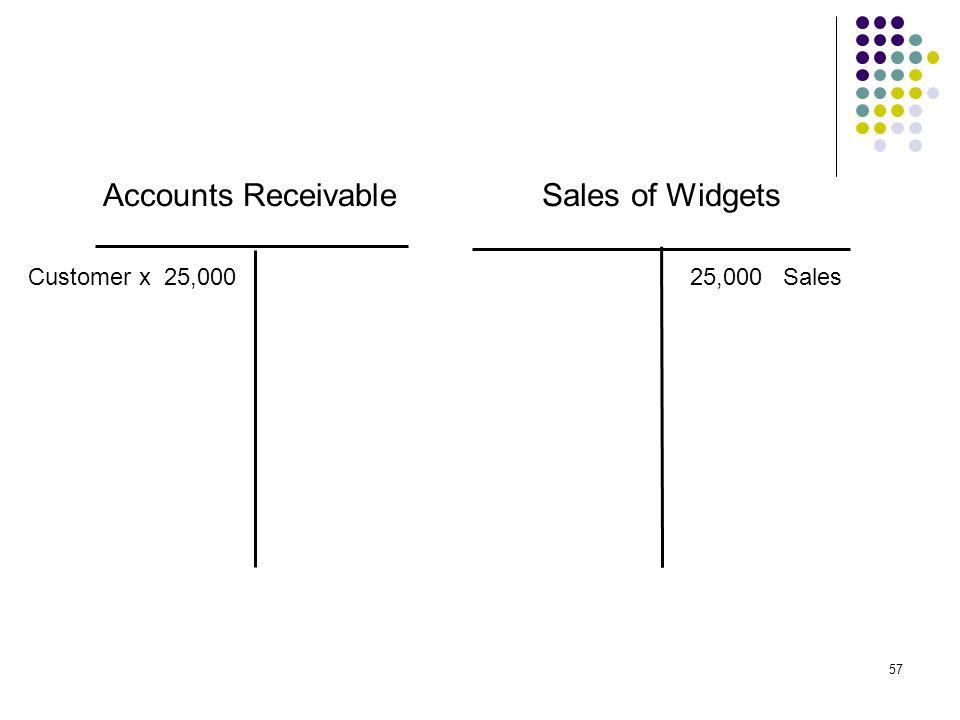 57 Accounts ReceivableSales of Widgets Customer x 25,00025,000 Sales
