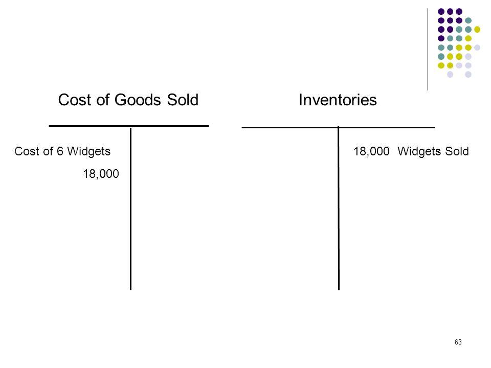 63 Cost of Goods SoldInventories Cost of 6 Widgets 18,000 18,000 Widgets Sold