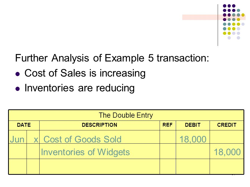 64 Further Analysis of Example 5 transaction: Cost of Sales is increasing Inventories are reducing CREDITDEBIT REF DESCRIPTIONDATE The Double Entry Ju