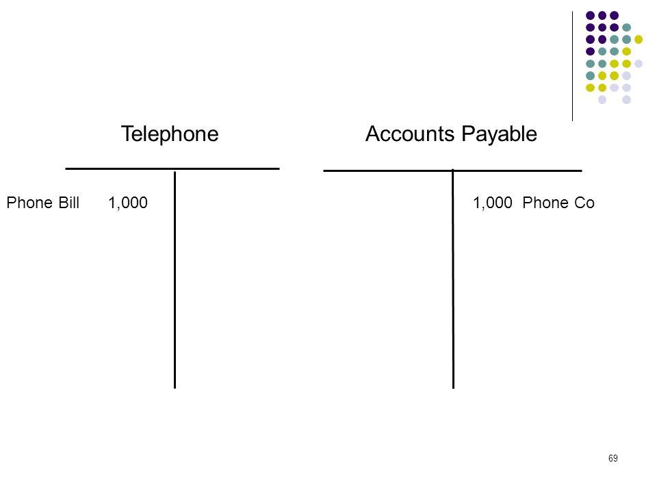 69 TelephoneAccounts Payable Phone Bill 1,0001,000 Phone Co