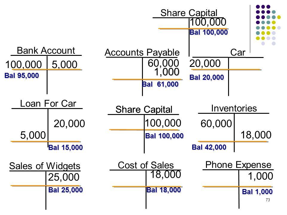73 Bank Account 100,000 Accounts Payable Share Capital Inventories 100,000 Loan For Car Sales of Widgets 60,000 5,000 Bal 95,000 1,000 Bal 42,000 Bal