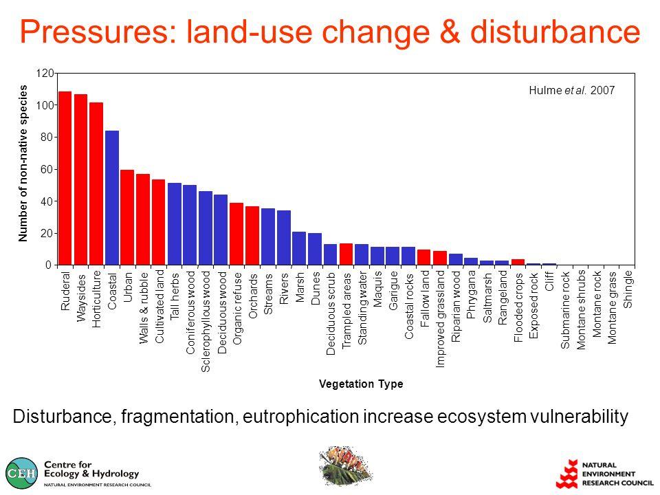 Pressures: land-use change & disturbance Disturbance, fragmentation, eutrophication increase ecosystem vulnerability