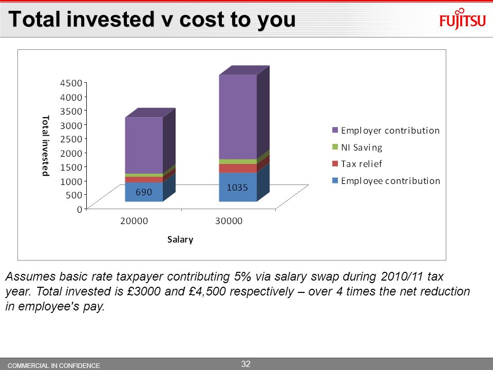 COMMERCIAL IN CONFIDENCE 31 Salary Swap (also called Salary Sacrifice) What is it? An efficient way for you to pay your contribution Gives NI savings