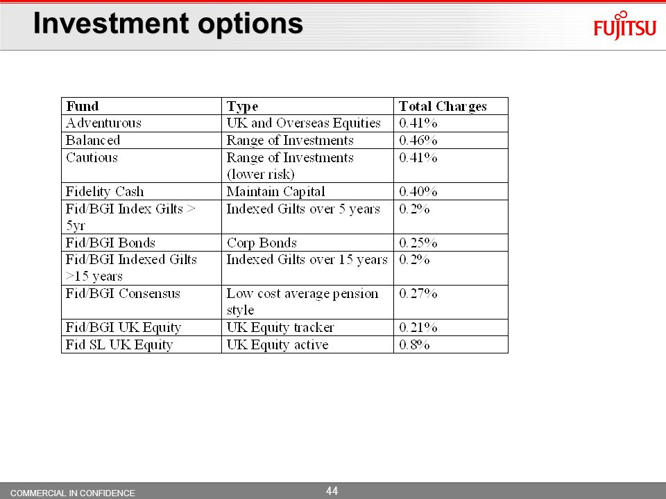 COMMERCIAL IN CONFIDENCE 43 Fujitsu UK Pension Plan – Default Investment