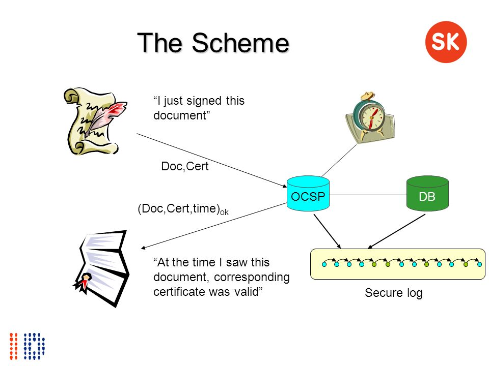 The Scheme OCSP At the time I saw this document, corresponding certificate was valid I just signed this document (Doc,Cert,time) ok Doc,Cert Secure lo