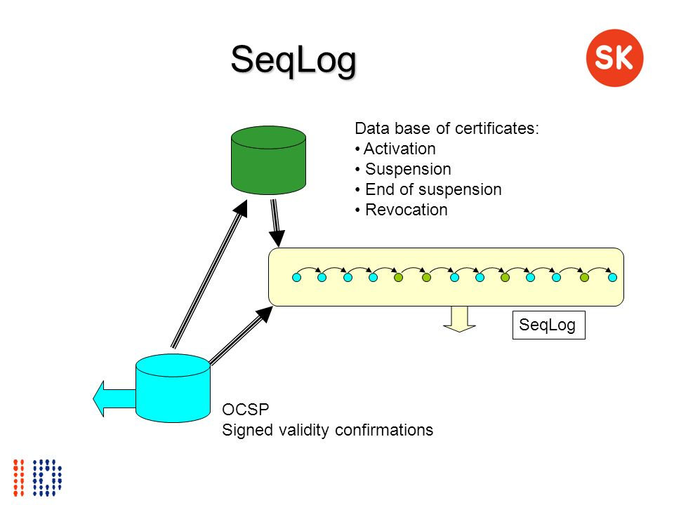 SeqLog SeqLog Data base of certificates: Activation Suspension End of suspension Revocation OCSP Signed validity confirmations