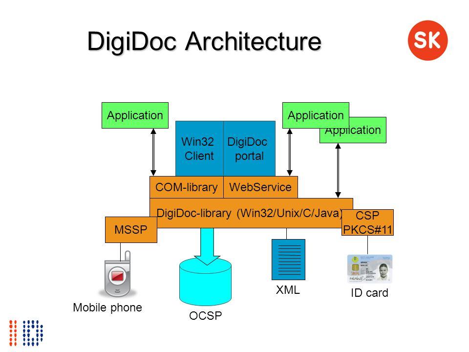 DigiDoc Architecture DigiDoc-library (Win32/Unix/C/Java) CSP PKCS#11 OCSP XML ID card Win32 Client DigiDoc portal Application COM-libraryWebService Ap