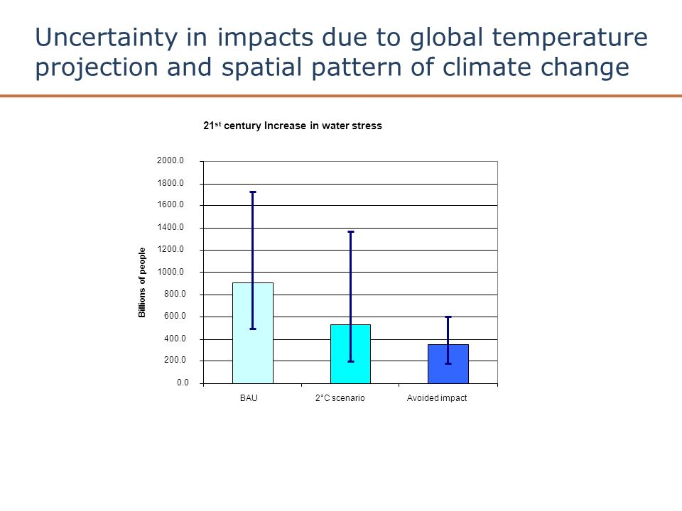 Uncertainty in impacts due to global temperature projection and spatial pattern of climate change 21 st century Increase in water stress BAU2°C scenarioAvoided impact Billions of people