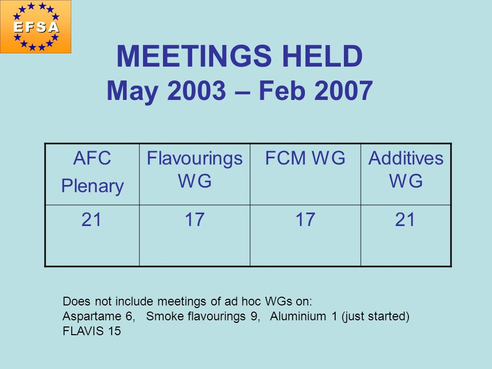 MEETINGS HELD May 2003 – Feb 2007 AFC Plenary Flavourings WG FCM WGAdditives WG 2117 21 Does not include meetings of ad hoc WGs on: Aspartame 6, Smoke