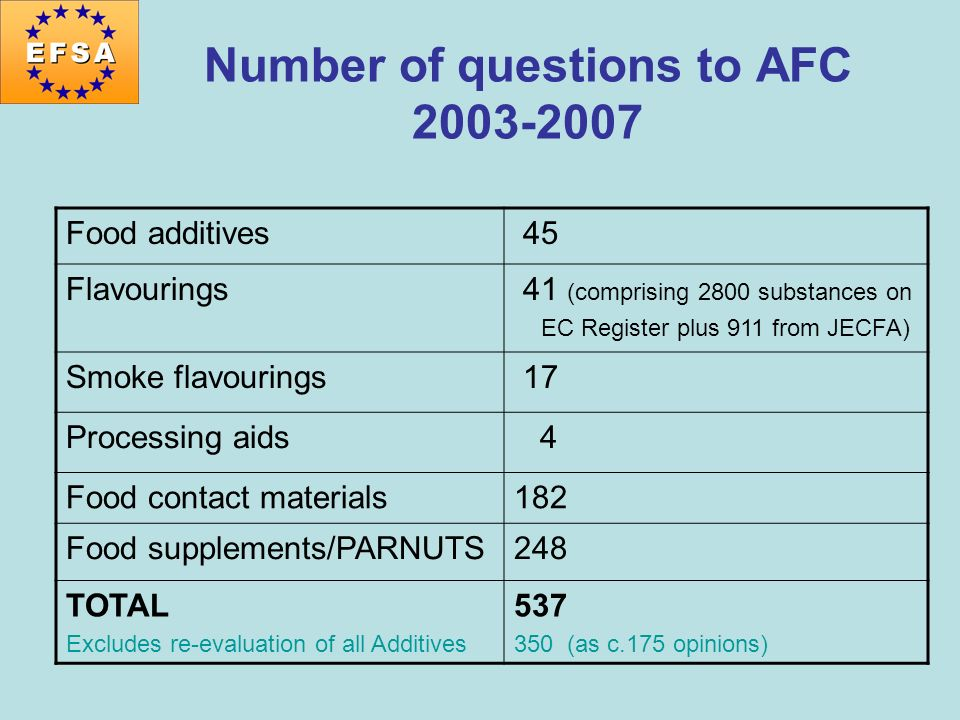Number of questions to AFC 2003-2007 Food additives 45 Flavourings 41 (comprising 2800 substances on EC Register plus 911 from JECFA) Smoke flavouring