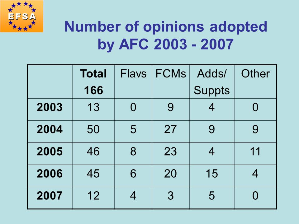 Number of opinions adopted by AFC 2003 - 2007 Total 166 FlavsFCMsAdds/ Suppts Other 2003130940 20045052799 200546823411 200645620154 2007124350