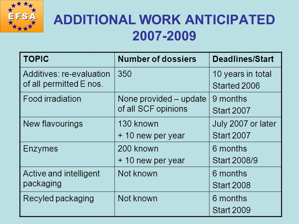ADDITIONAL WORK ANTICIPATED 2007-2009 TOPICNumber of dossiersDeadlines/Start Additives: re-evaluation of all permitted E nos. 35010 years in total Sta