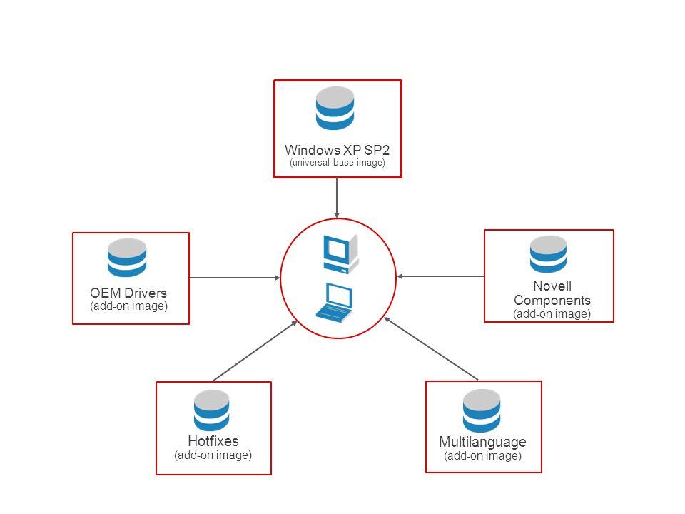 OEM Drivers (add-on image) Windows XP SP2 (universal base image) Hotfixes (add-on image) Novell Components (add-on image) Multilanguage (add-on image)